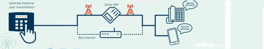 Solution Transmission GSM
